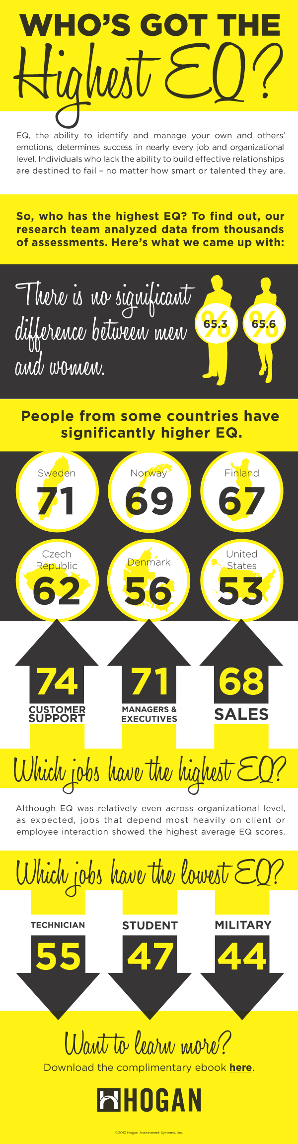 EQ InfoGraphic blog resized 600